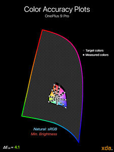 Color accuracy plot at minimumbrightness for the Natural (sRGB) profile