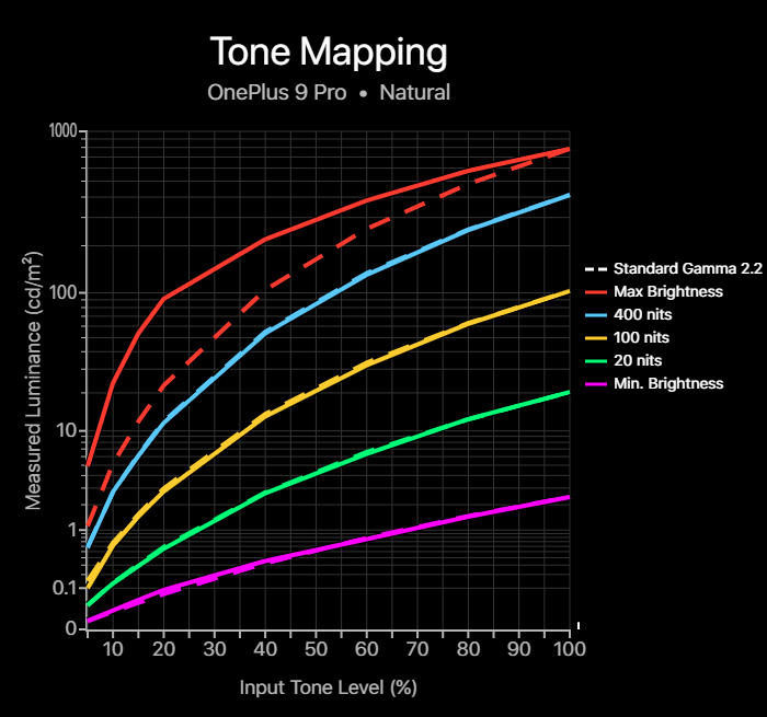 Tone mapping chart for the OnePlus 9 Pro in its Natural profile