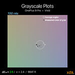 Grayscale plot at 100 nits brightness in the Vivid profile