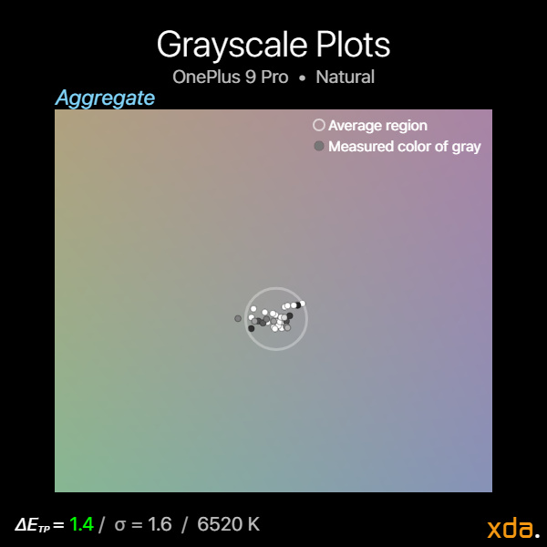 Grayscale plot for the OnePlus 9 Pro in its Natural profile