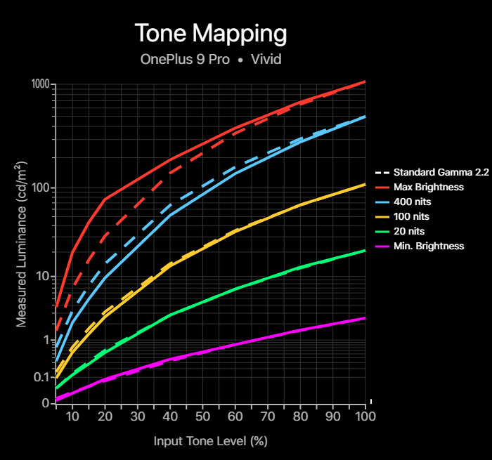 Tone mapping chart for the OnePlus 9 Pro in its Vivid profile