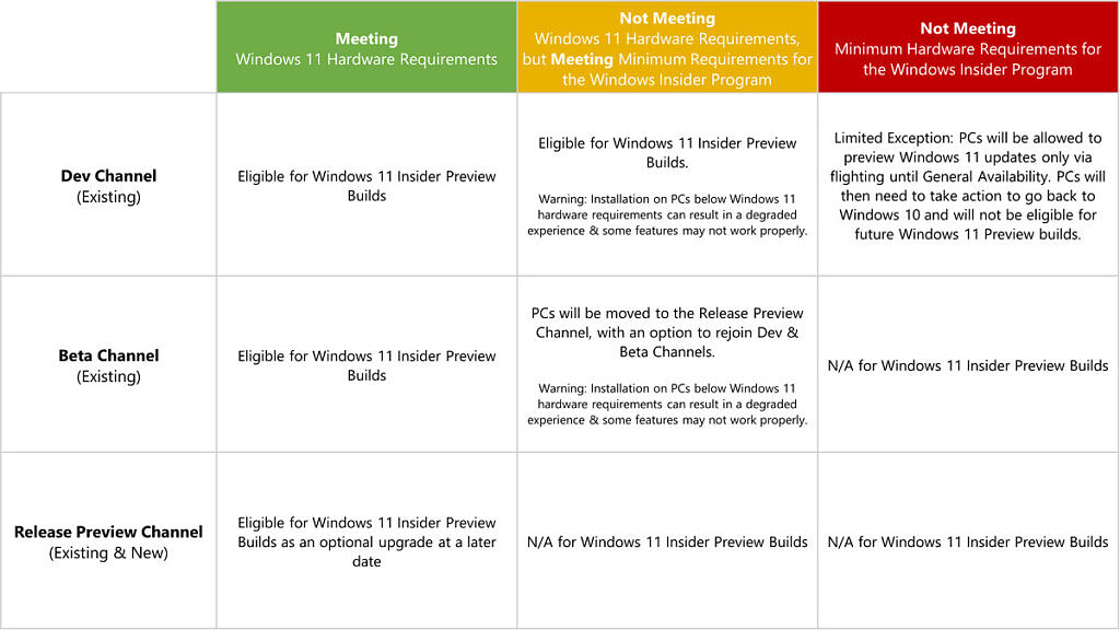 Table detailing the requirements for installing the Windows 11 beta