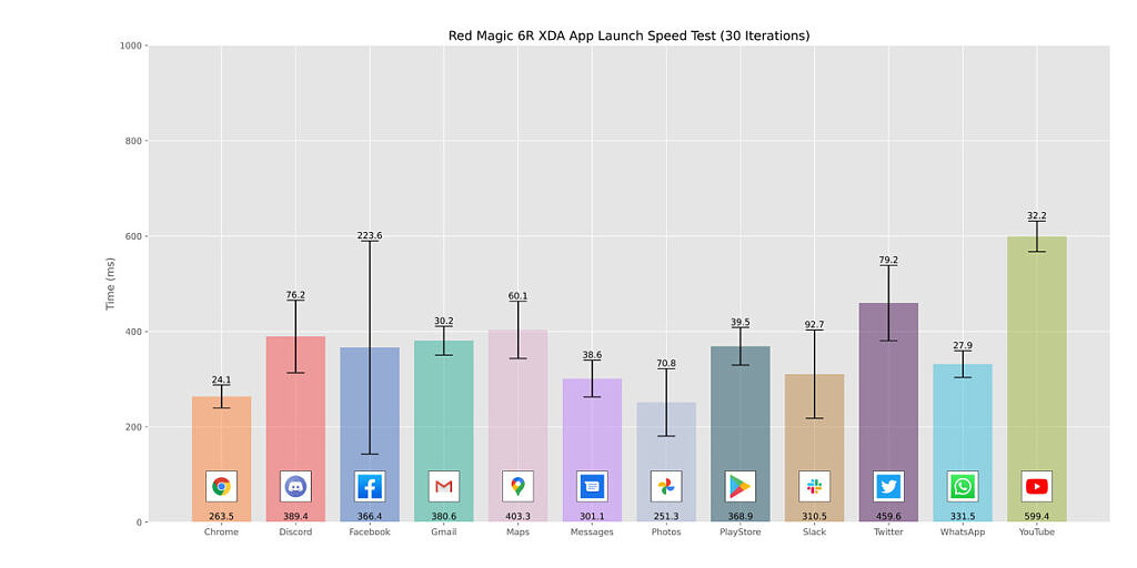 The Red Magic 6R time to launch popular apps shown on a bar chart