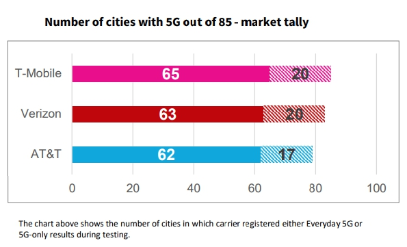 5G availability chart AT&T T-Mobile Verizon