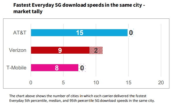 Fastest Everyday 5G download speeds market tally AT&T Verizon T-Mobile
