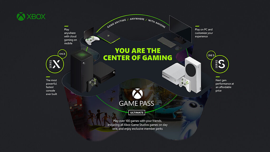 Xbox family of devices
