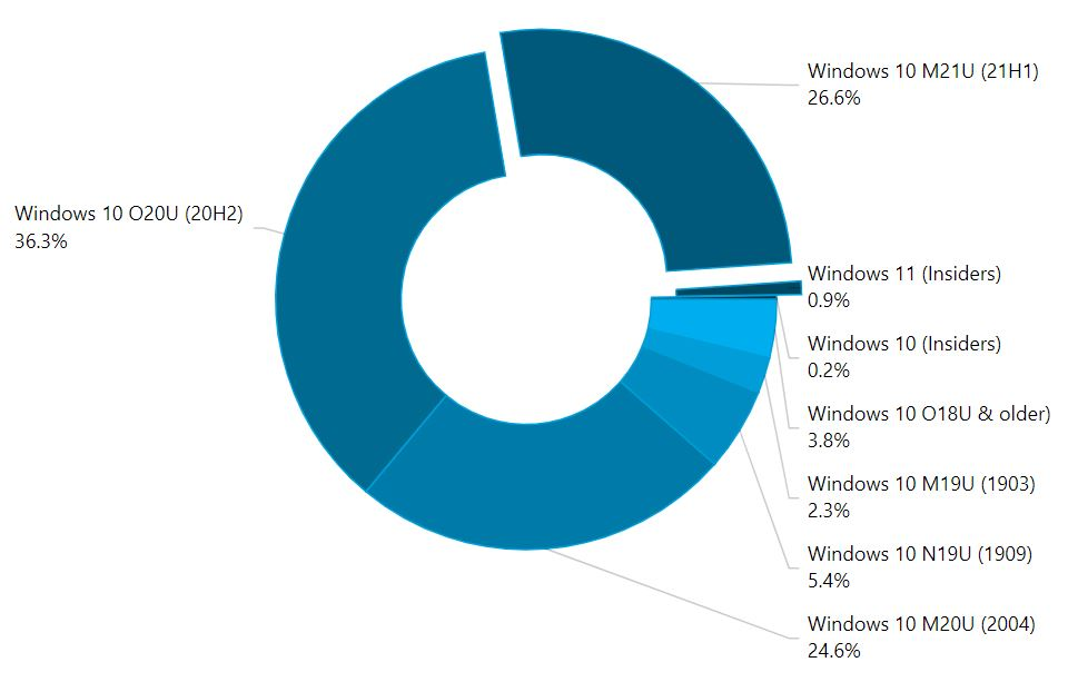 Graph showing Windows 10 and Windows 11 usage share