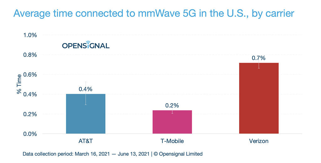 Average time connected to mmWave 5G in the US OpenSignal