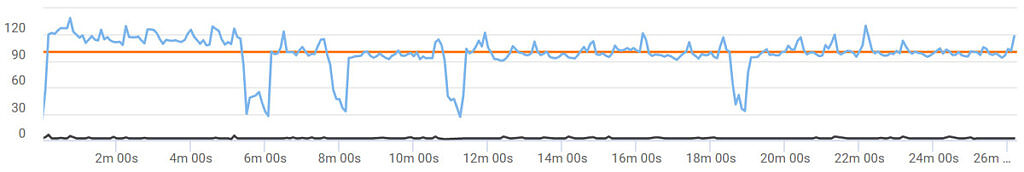 The frametimes of Call of Duty mobile on the Red Magic 6R