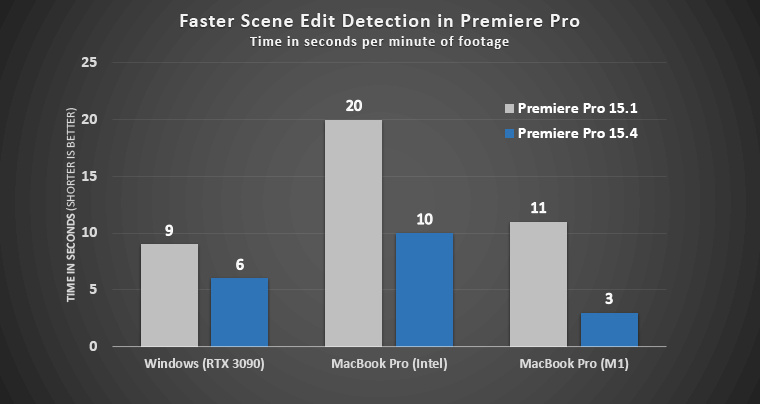 PrPro Faster SceneEditDetection.png.img