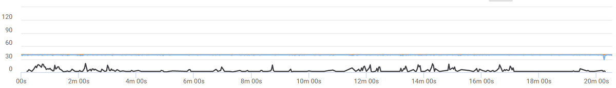 The frametimes of PUBG Mobile on the Red Magic 6R