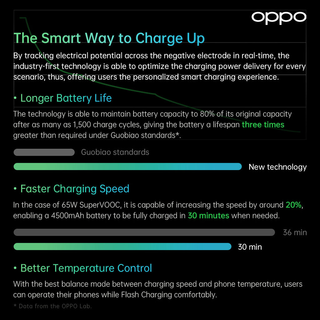 New features of Oppo flash charge