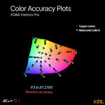 HDR10 relative P3 color accuracy