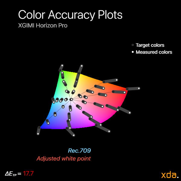 Color accuracy with white point fixed