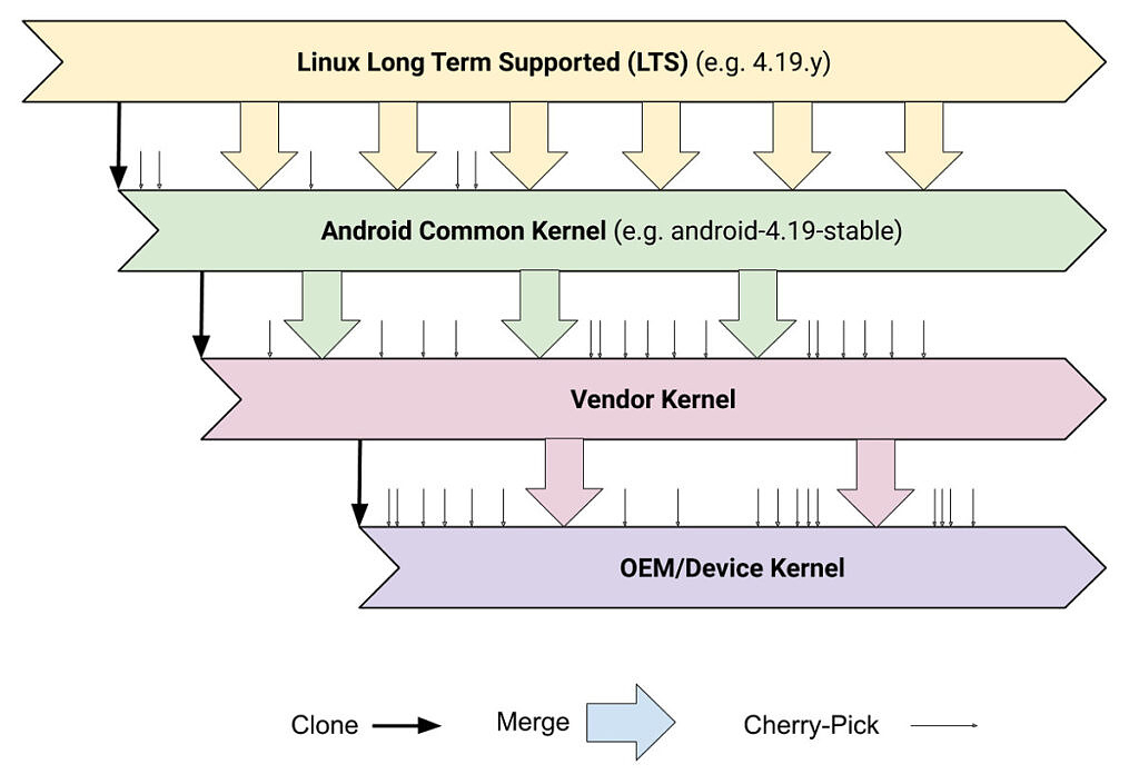 Illustration showing how the Linux kernel gets to Android phones