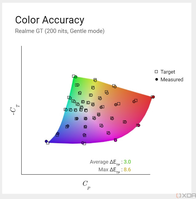 Realme GT color accuracy in gentle sRGB mode