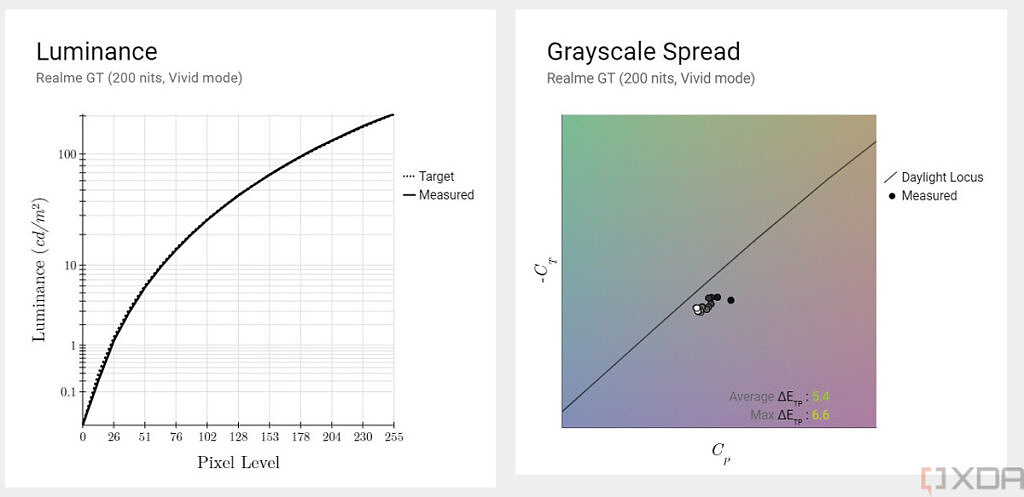Realme GT luminance and grayscale spread in Vivid mode