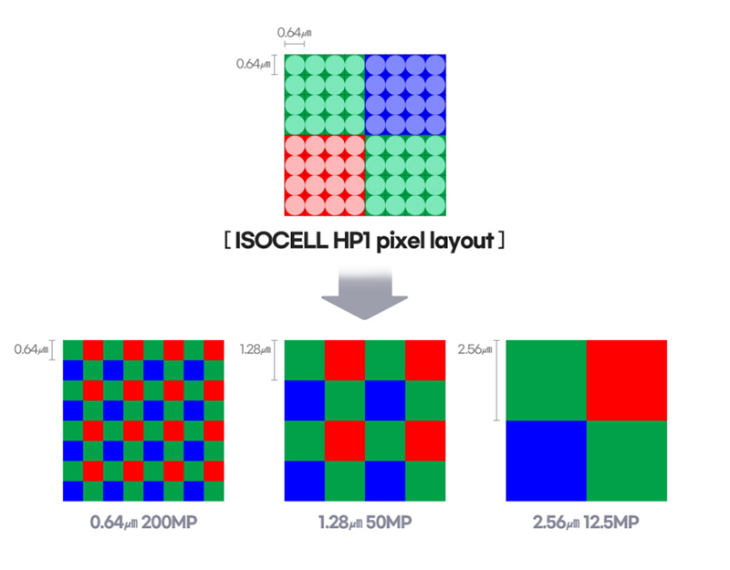 Samsung ISOCELL HP1 pixel layout graphic