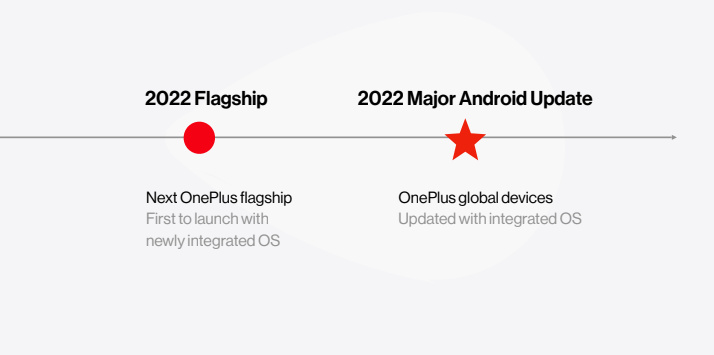 Timeline of OnePlus' new unified operating system