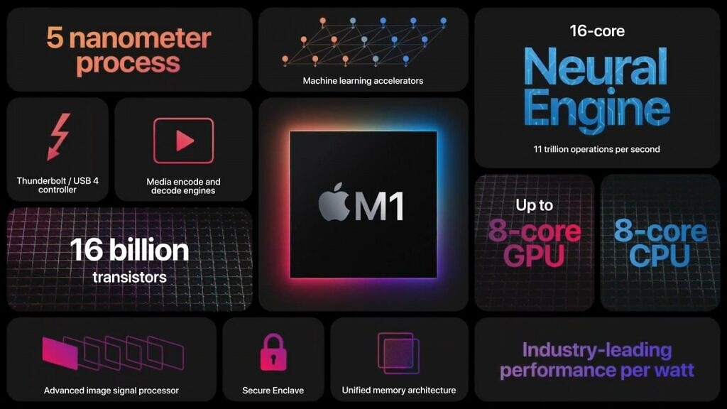 m1 chip overview