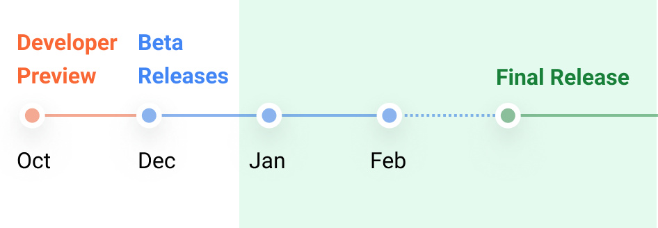Android 12L release timeline