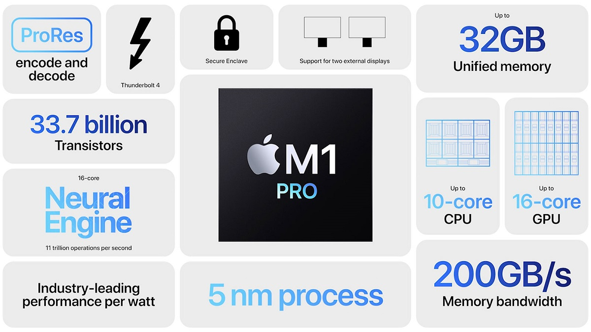 Apple M1 Pro chip features highlighted in an image