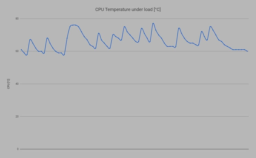 graph showing the temperature of CPU under load overtime