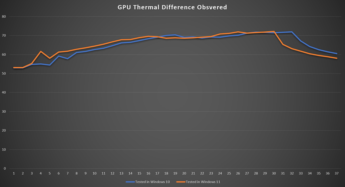A graph with grey background showing difference in temperature between two tests