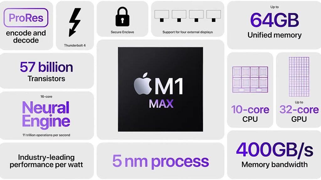 M1 Max Features