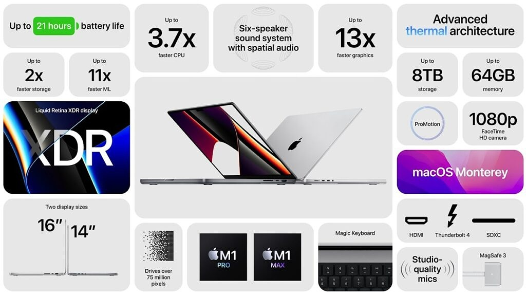 MacBook Pro 16 all features