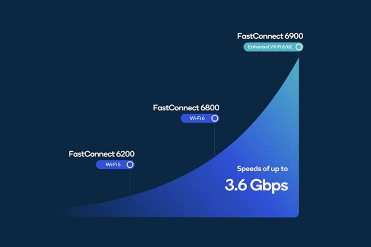 A graph showing the connectivity speed improvement with Qualcomm FastConnect.