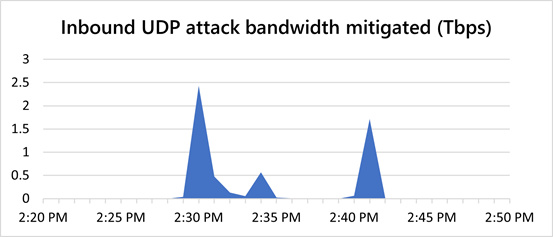 Azure attack lifespan and traffic levels.