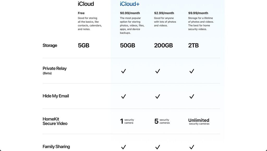 icloud plus features and pricing